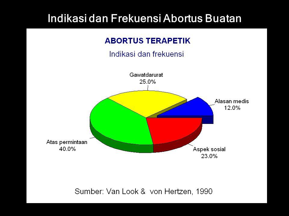 Indikasi dan Frekuensi Abortus Buatan