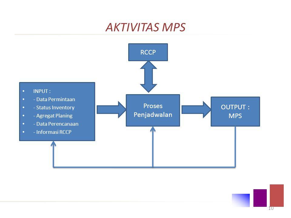 AKTIVITAS MPS RCCP Proses Penjadwalan OUTPUT : MPS INPUT :