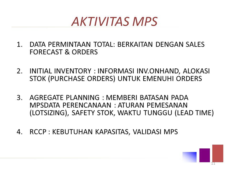 AKTIVITAS MPS DATA PERMINTAAN TOTAL: BERKAITAN DENGAN SALES FORECAST & ORDERS.