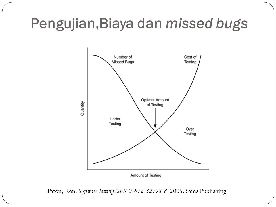 Pengujian,Biaya dan missed bugs
