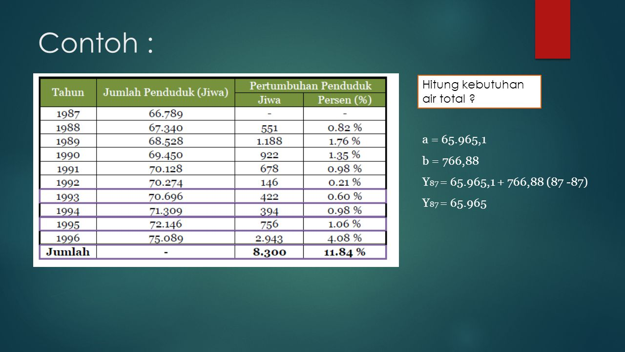 Contoh : Hitung kebutuhan air total a = 65.965,1 b = 766,88