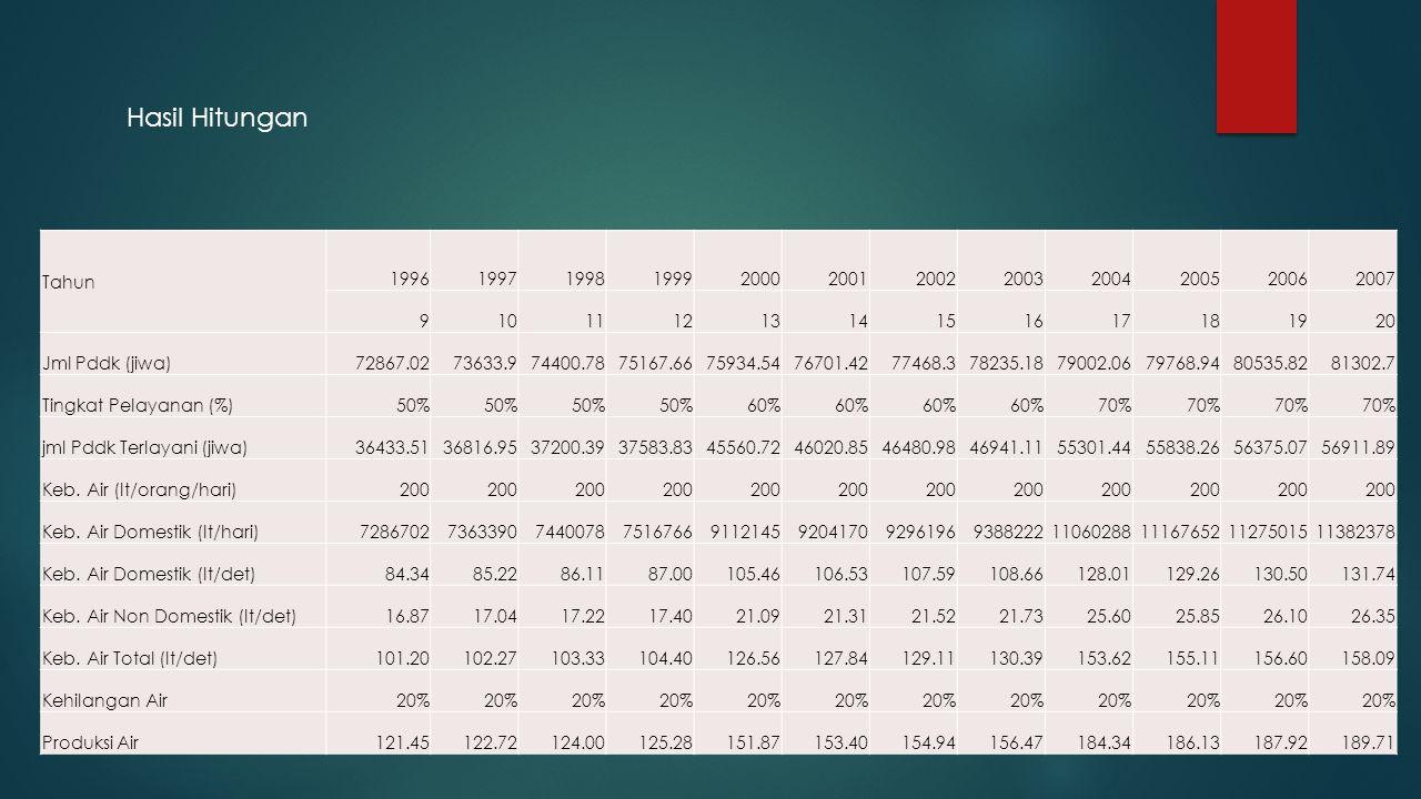 Hasil Hitungan Tahun. 1996. 1997. 1998. 1999. 2000. 2001. 2002. 2003. 2004. 2005. 2006. 2007.