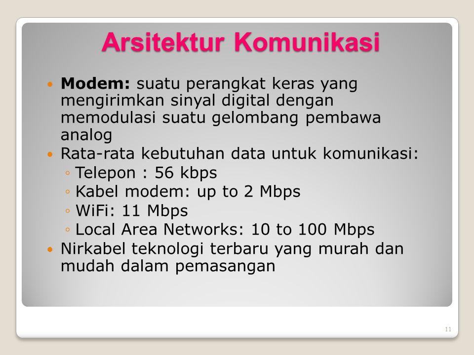 Arsitektur Komunikasi
