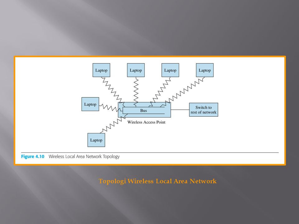 Topologi Wireless Local Area Network