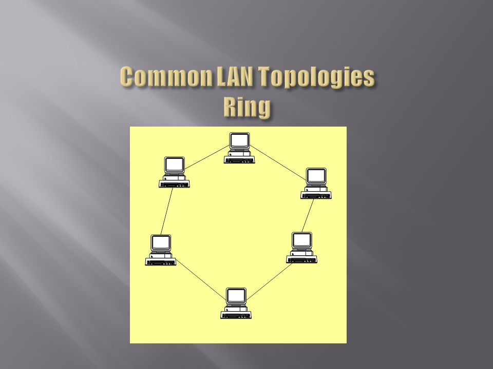 Common LAN Topologies Ring