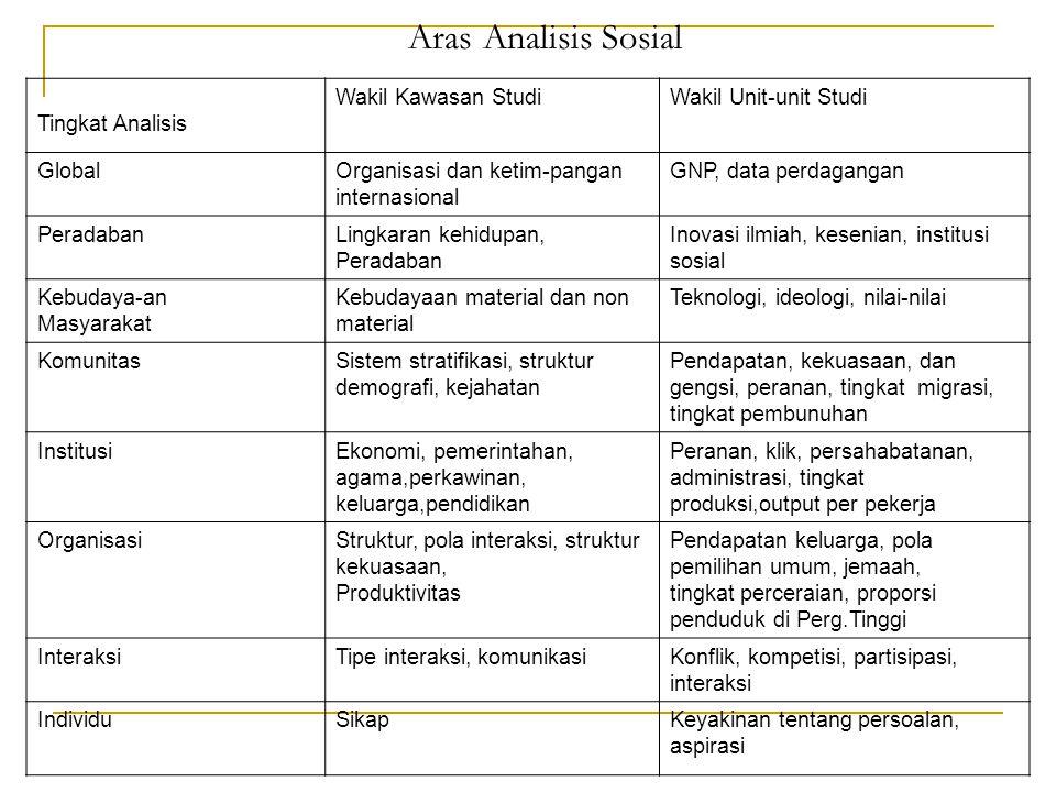Aras Analisis Sosial Tingkat Analisis Wakil Kawasan Studi