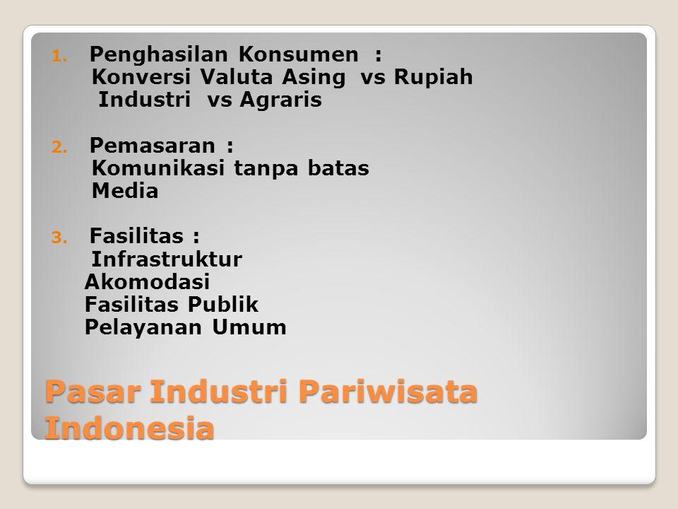 Pasar Industri Pariwisata Indonesia