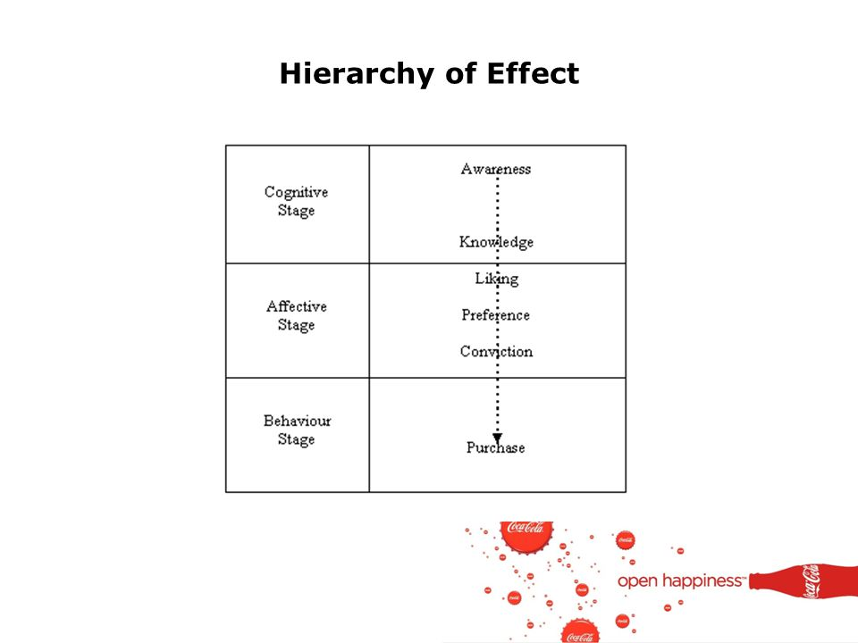 Hierarchy of Effect