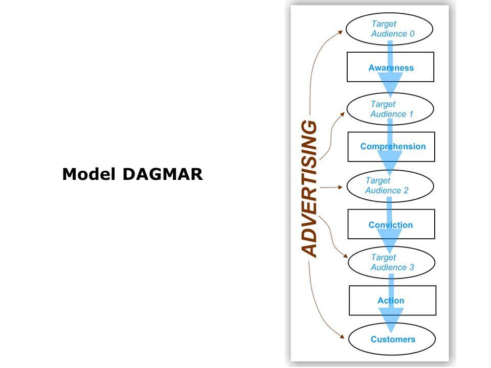 Model DAGMAR