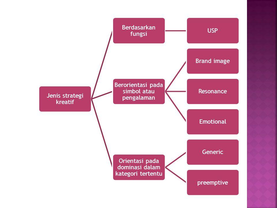 Jenis strategi kreatif Berdasarkan fungsi USP