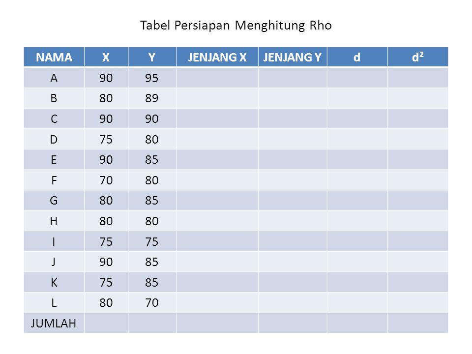 Tabel Persiapan Menghitung Rho