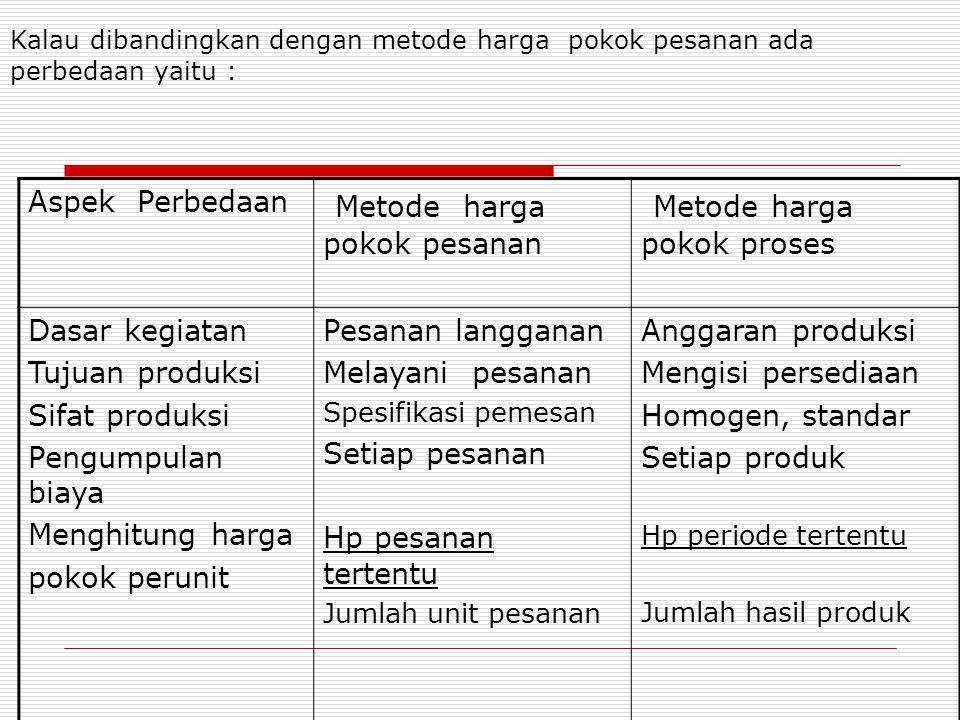 Metode harga pokok pesanan Metode harga pokok proses
