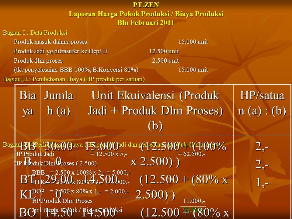 PT.ZEN Laporan Harga Pokok Produksi / Biaya Produksi Bln Februari 2011