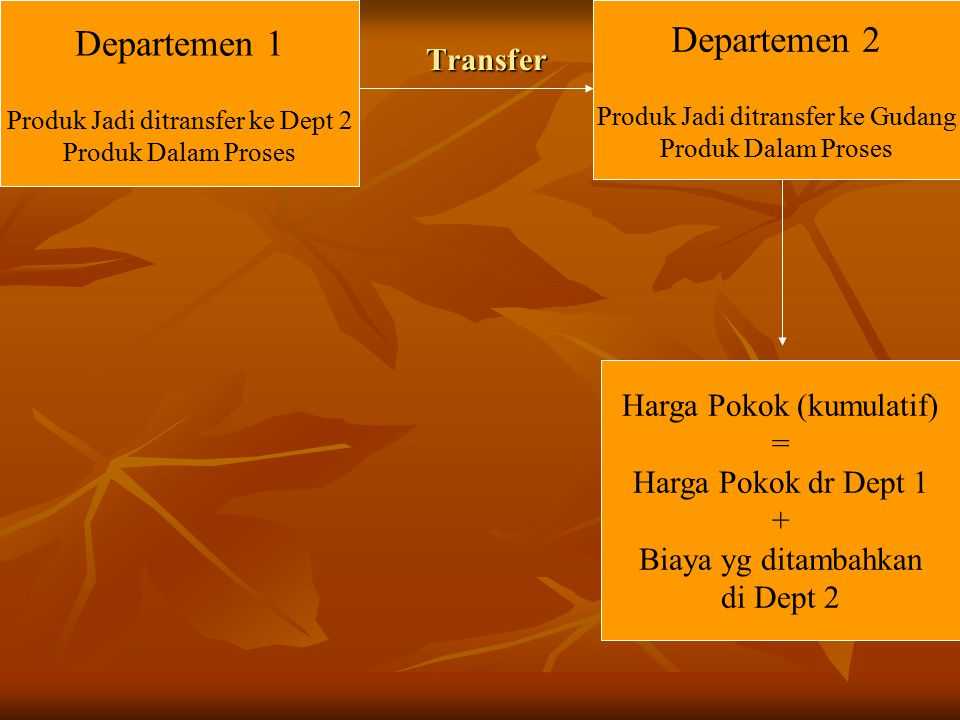 Departemen 1 Departemen 2 Transfer Harga Pokok (kumulatif) =