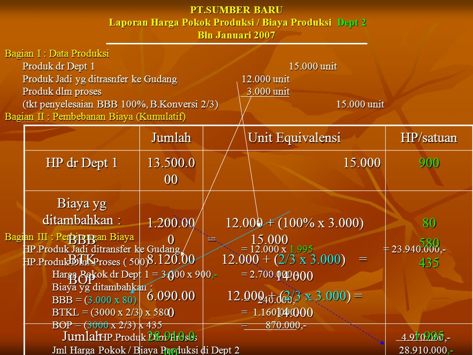 Jumlah Unit Equivalensi HP/satuan HP dr Dept 1 13.500.000 15.000 900
