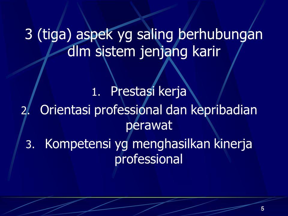 3 (tiga) aspek yg saling berhubungan dlm sistem jenjang karir