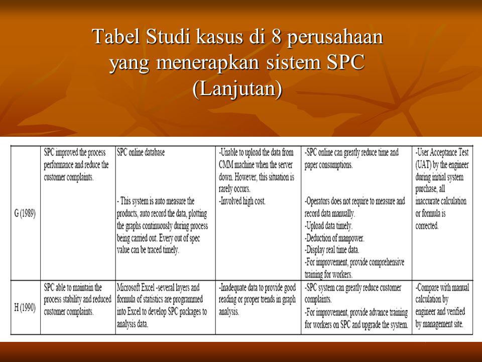 Tabel Studi kasus di 8 perusahaan yang menerapkan sistem SPC (Lanjutan)