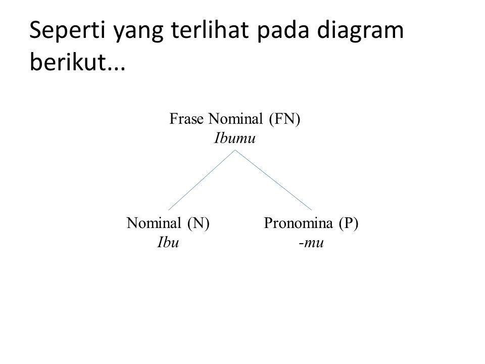Seperti yang terlihat pada diagram berikut...