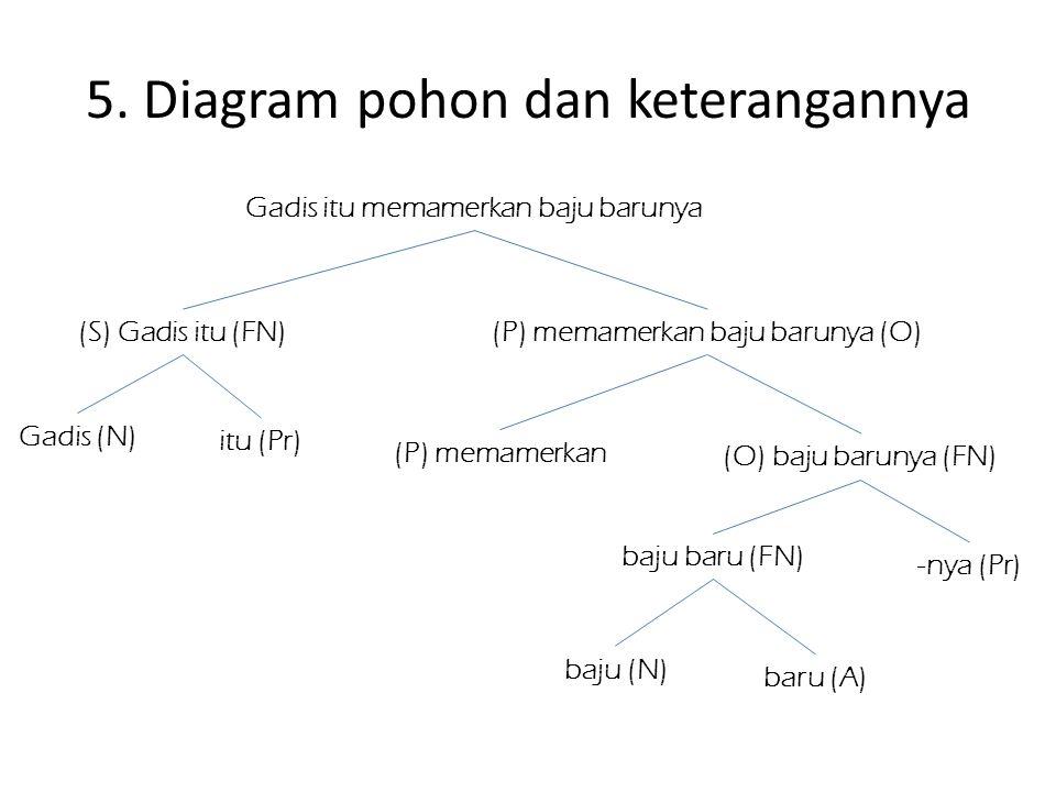 5. Diagram pohon dan keterangannya