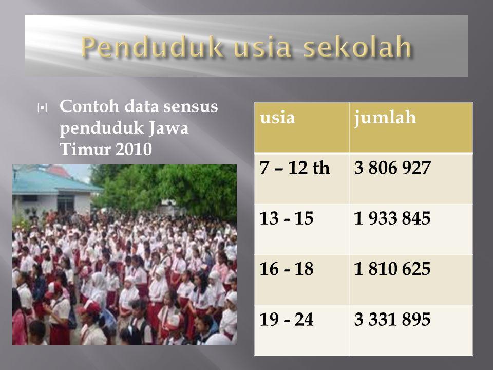 Penduduk usia sekolah usia jumlah 7 – 12 th 3 806 927 13 - 15
