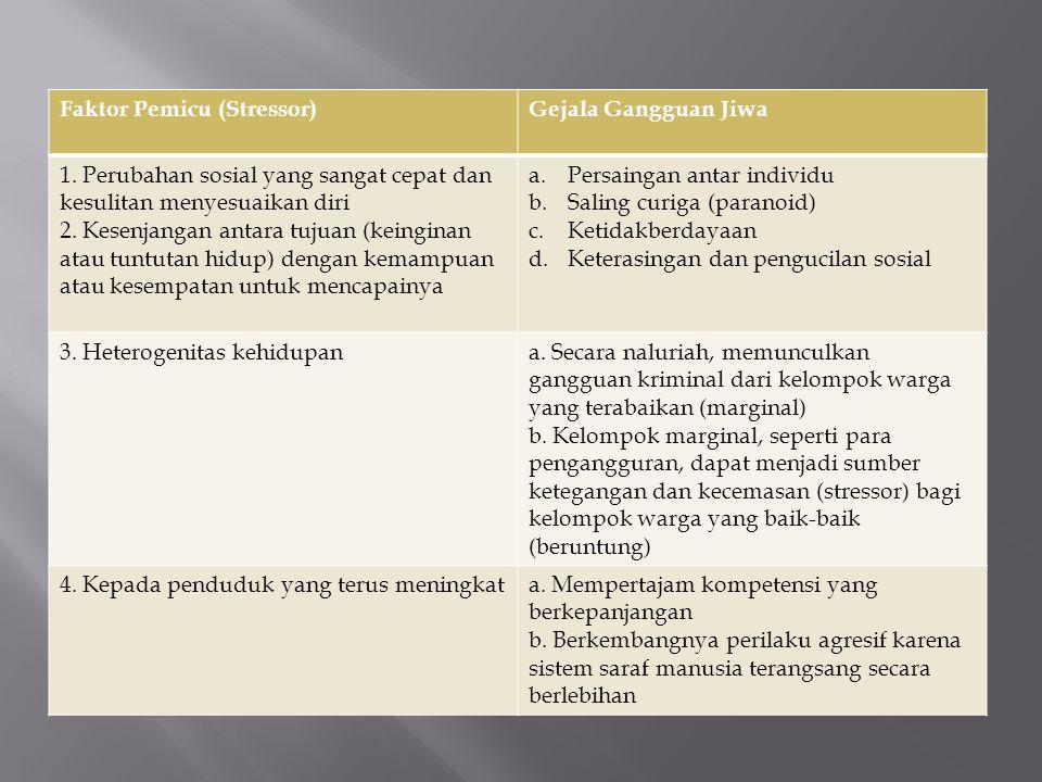 Faktor Pemicu (Stressor)