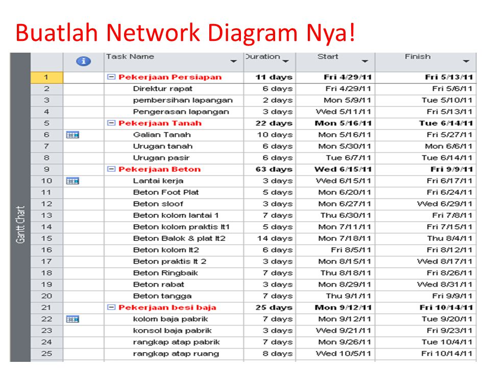 Buatlah Network Diagram Nya!
