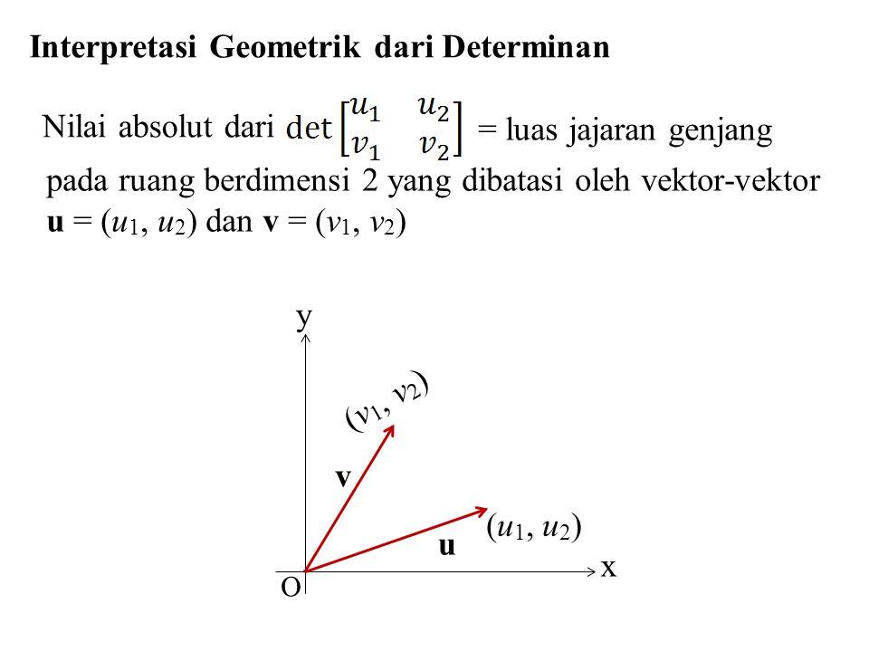 Interpretasi Geometrik dari Determinan