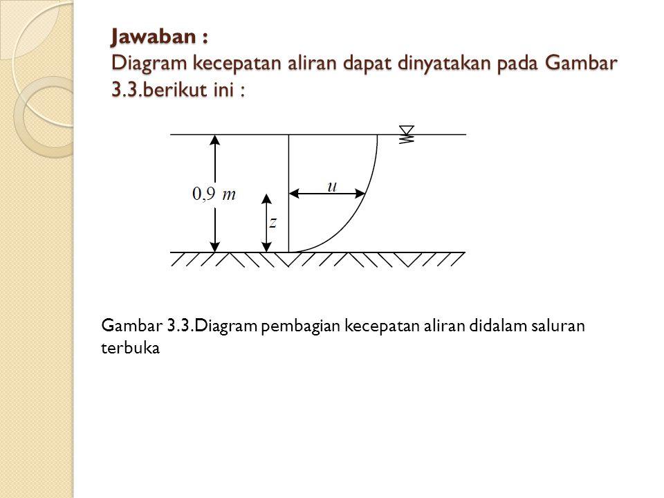 Jawaban : Diagram kecepatan aliran dapat dinyatakan pada Gambar 3. 3