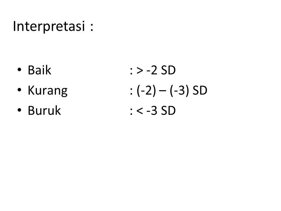 Interpretasi : Baik : > -2 SD Kurang : (-2) – (-3) SD