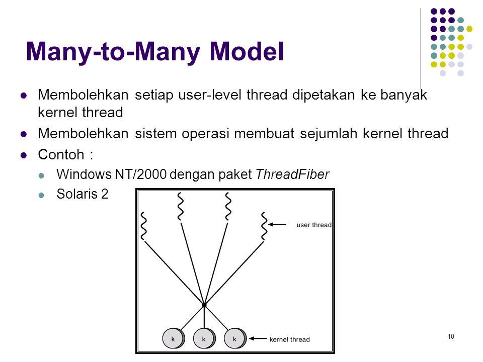 Many-to-Many Model Membolehkan setiap user-level thread dipetakan ke banyak kernel thread. Membolehkan sistem operasi membuat sejumlah kernel thread.