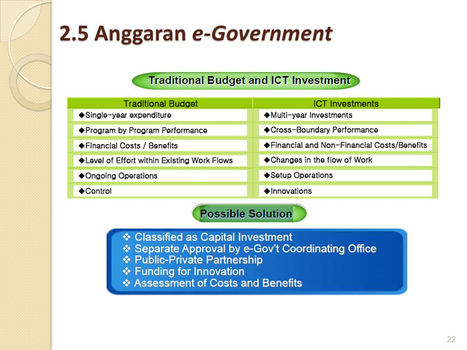 2.5 Anggaran e-Government