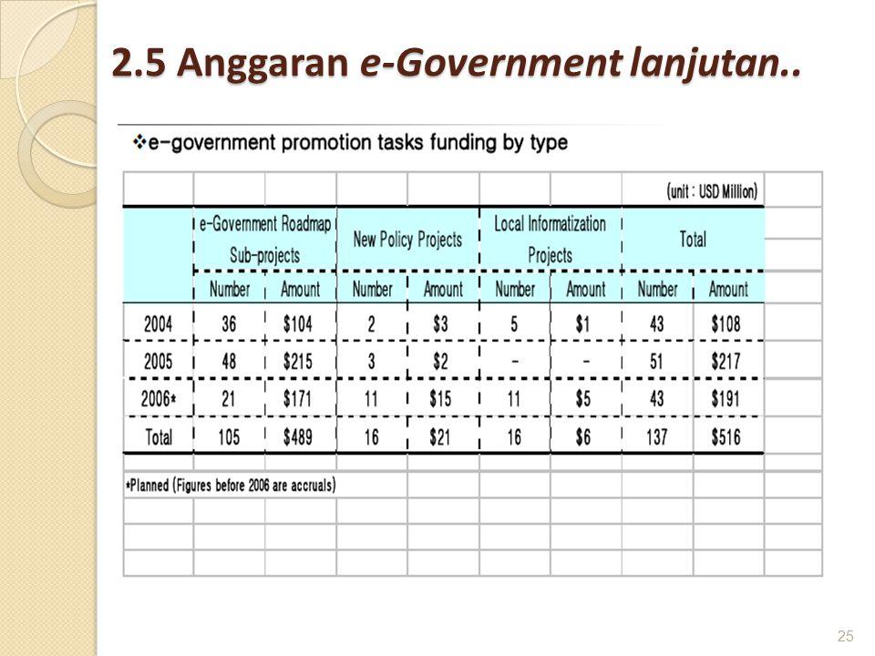 2.5 Anggaran e-Government lanjutan..