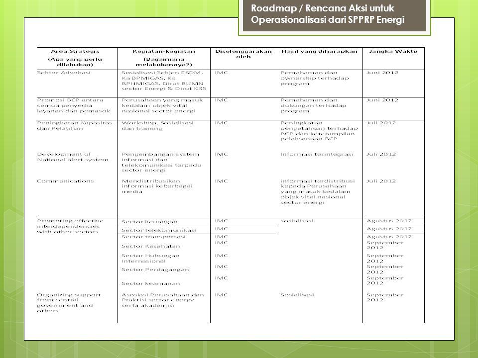 Roadmap / Rencana Aksi untuk Operasionalisasi dari SPPRP Energi
