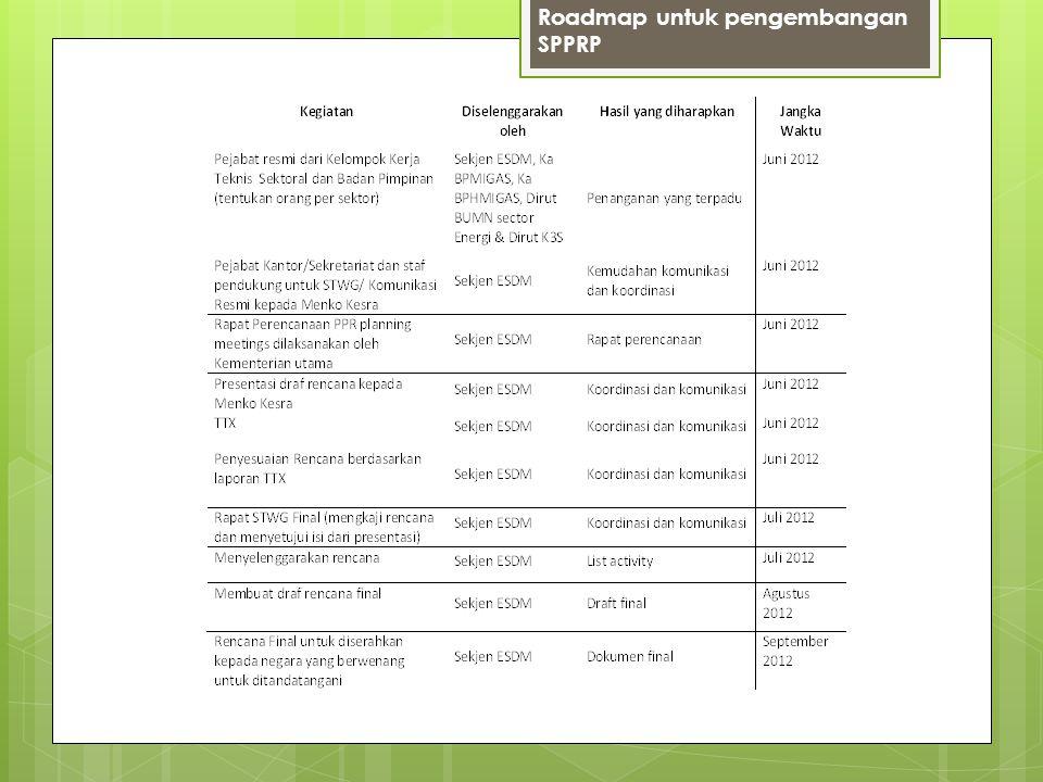 Roadmap untuk pengembangan SPPRP