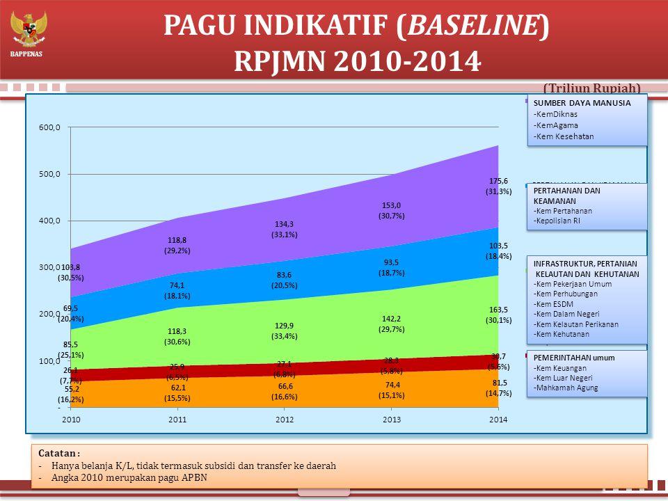 PAGU INDIKATIF (BASELINE) RPJMN 2010-2014