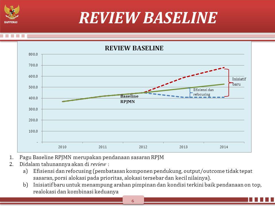 REVIEW BASELINE Pagu Baseline RPJMN merupakan pendanaan sasaran RPJM