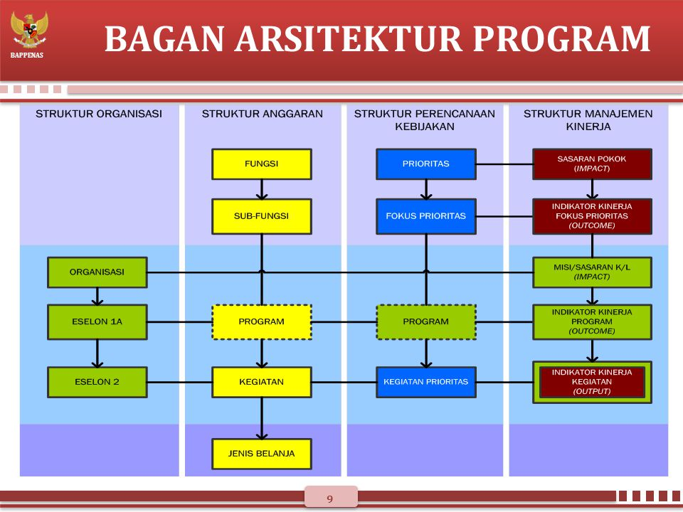 BAGAN ARSITEKTUR PROGRAM