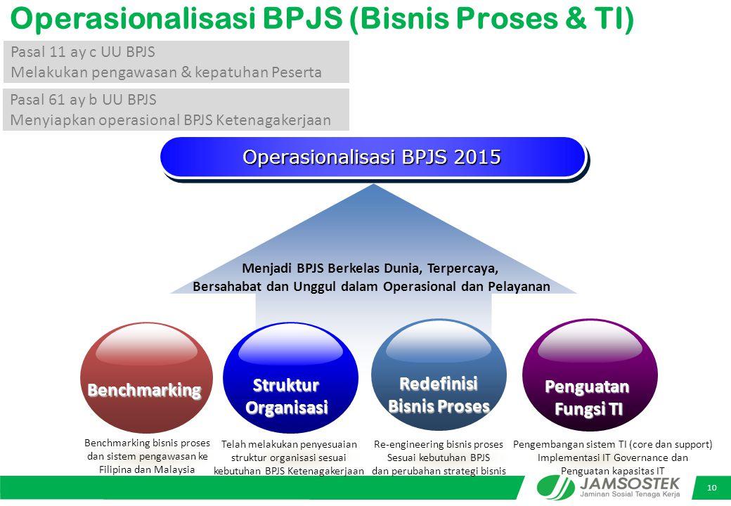 Operasionalisasi BPJS (Bisnis Proses & TI)