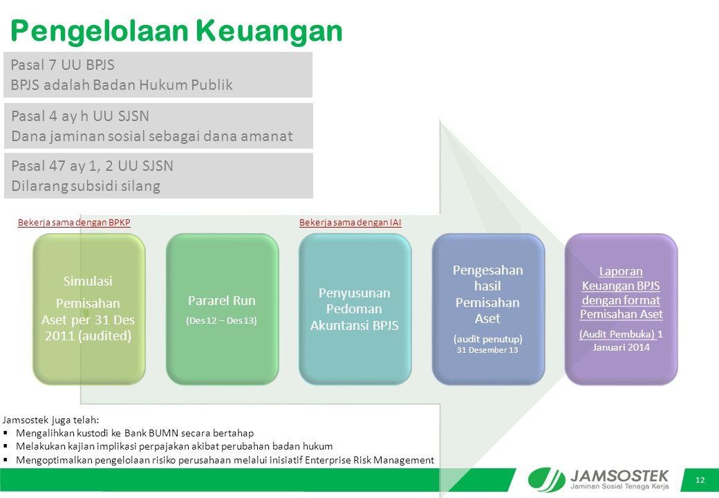 Pengelolaan Keuangan Pasal 7 UU BPJS BPJS adalah Badan Hukum Publik
