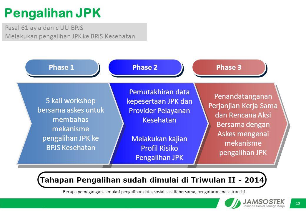 Tahapan Pengalihan sudah dimulai di Triwulan II - 2014