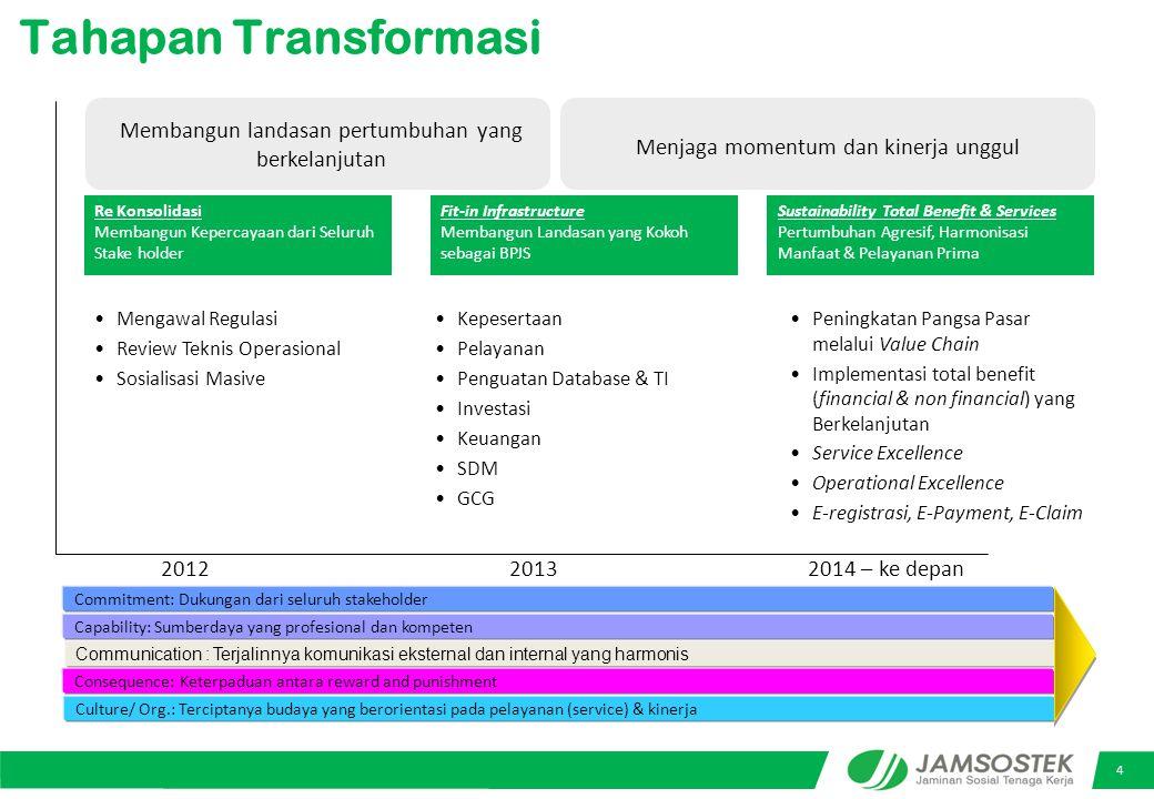 Tahapan Transformasi Membangun landasan pertumbuhan yang berkelanjutan