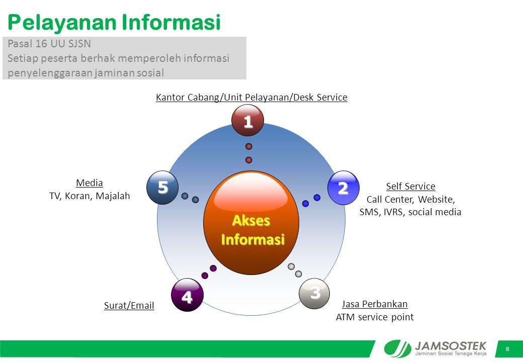 Pelayanan Informasi 1 5 2 Akses Informasi 3 4 Pasal 16 UU SJSN