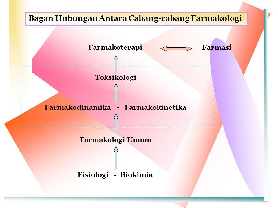 Farmakodinamika - Farmakokinetika