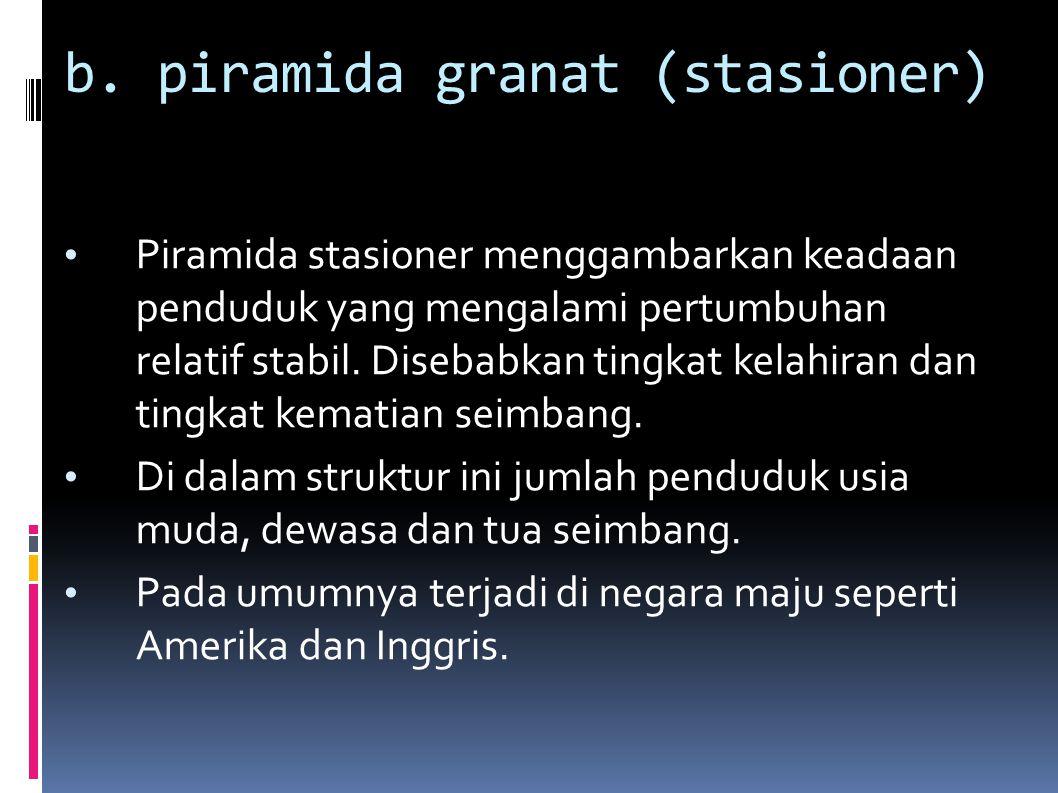 b. piramida granat (stasioner)