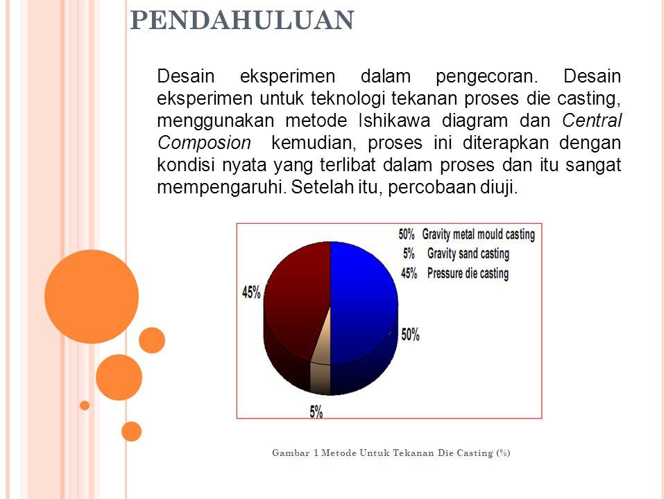 Gambar 1 Metode Untuk Tekanan Die Casting (%)