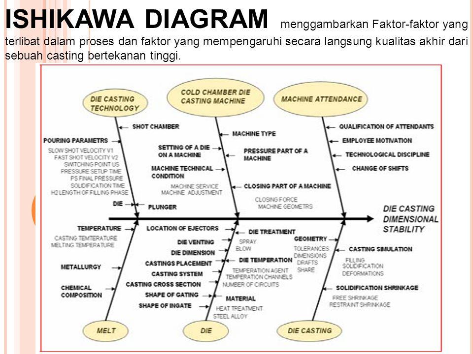 ISHIKAWA DIAGRAM menggambarkan Faktor-faktor yang terlibat dalam proses dan faktor yang mempengaruhi secara langsung kualitas akhir dari sebuah casting bertekanan tinggi.
