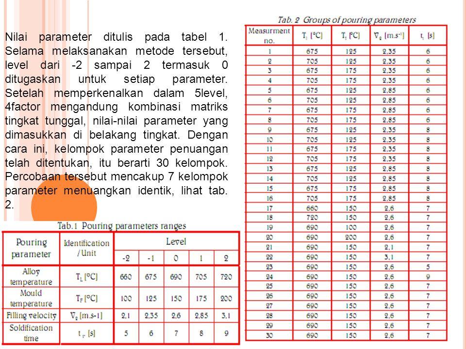 Nilai parameter ditulis pada tabel 1