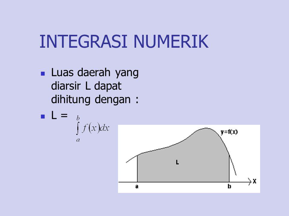 INTEGRASI NUMERIK Luas daerah yang diarsir L dapat dihitung dengan :