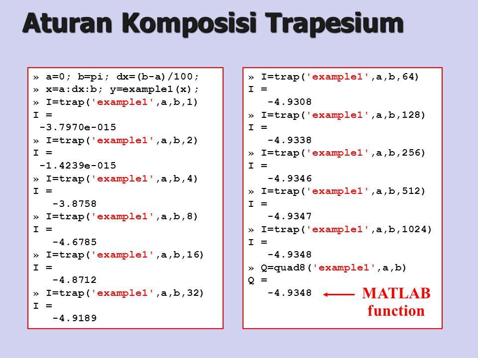Aturan Komposisi Trapesium