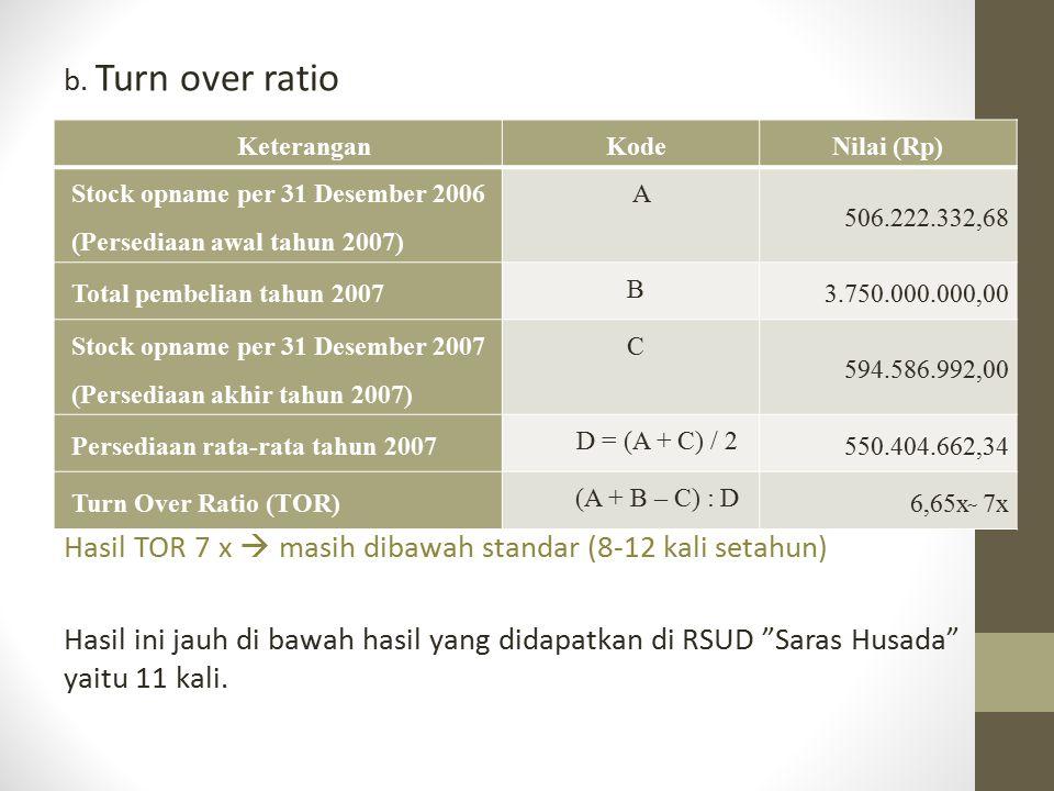 b. Turn over ratio Hasil TOR 7 x  masih dibawah standar (8-12 kali setahun) Hasil ini jauh di bawah hasil yang didapatkan di RSUD Saras Husada yaitu 11 kali.